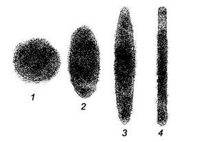 Форма отпечатка краски, оставляемого распылителем при разных регулировках факела распыления