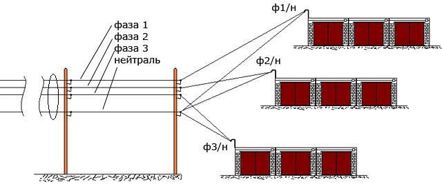 Распределение электричества по гаражам